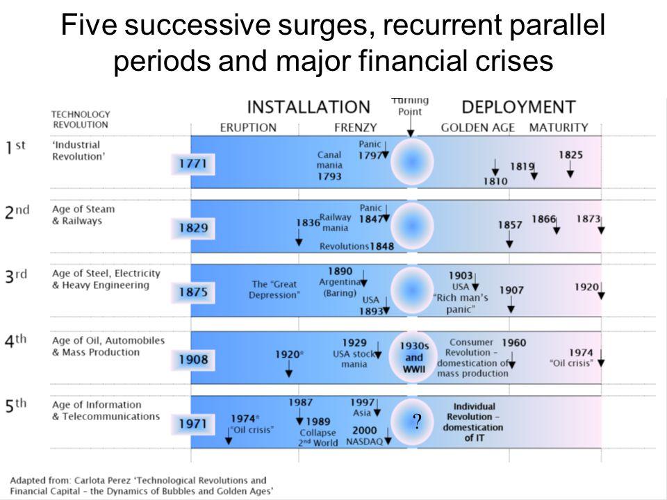 Five successive surges, recurrent parallel periods and major financial crises