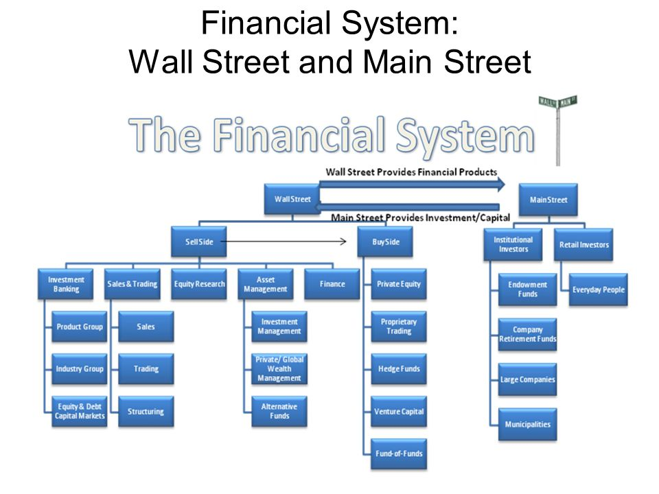 Financial System: Wall Street and Main Street