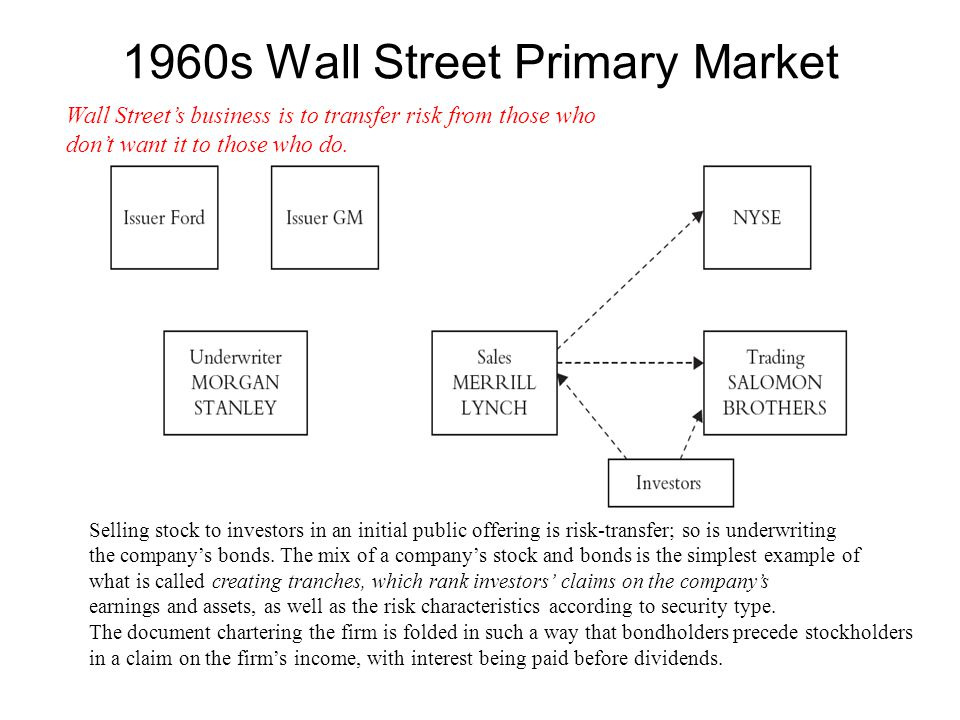 1960s Wall Street Primary Market Selling stock to investors in an initial public offering is risk-transfer; so is underwriting the company's bonds.