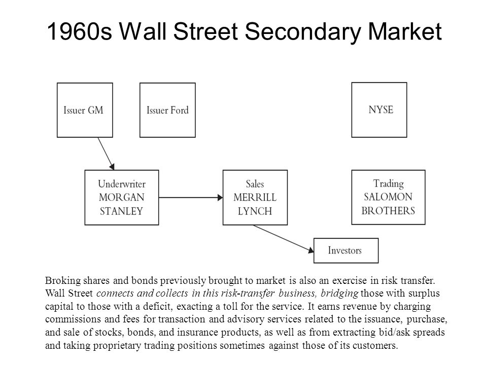 1960s Wall Street Secondary Market Broking shares and bonds previously brought to market is also an exercise in risk transfer.