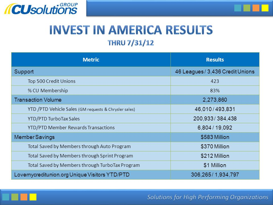 MetricResults Support46 Leagues / 3,436 Credit Unions Top 500 Credit Unions423 % CU Membership83% Transaction Volume2,273,860 YTD /PTD Vehicle Sales (GM requests & Chrysler sales) 46,010 / 493,831 YTD/PTD TurboTax Sales 200,933 / 384,438 YTD/PTD Member Rewards Transactions 6,804 / 19,092 Member Savings$583 Million Total Saved by Members through Auto Program $370 Million Total Saved by Members through Sprint Program $212 Million Total Saved by Members through TurboTax Program $1 Million Lovemycreditunion.org Unique Visitors YTD/PTD306,265 / 1,934,797