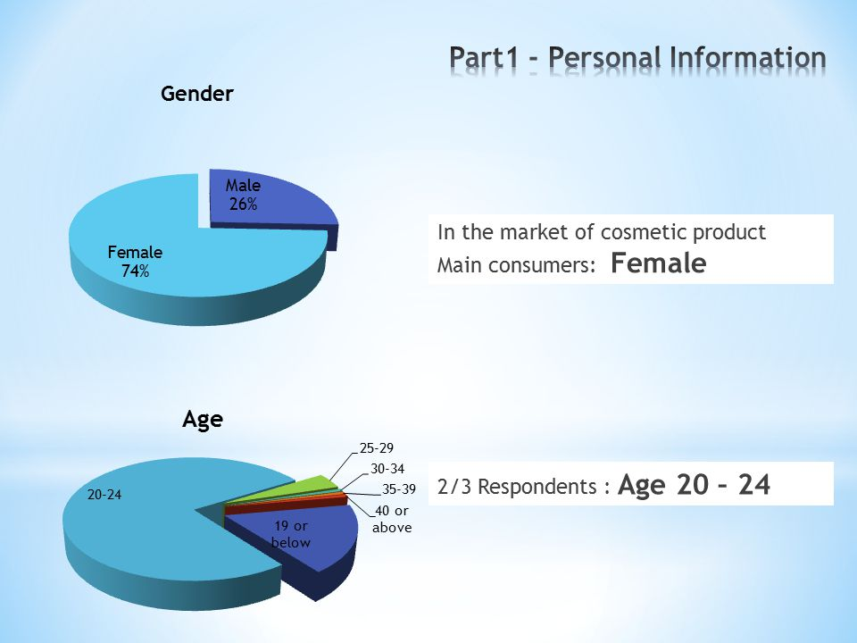 In the market of cosmetic product Main consumers: Female 2/3 Respondents : Age 20 – 24