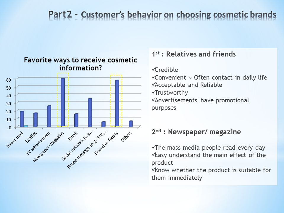 1 st : Relatives and friends Credible Convenient ∵ Often contact in daily life Acceptable and Reliable Trustworthy Advertisements have promotional purposes 2 nd : Newspaper/ magazine The mass media people read every day Easy understand the main effect of the product Know whether the product is suitable for them immediately