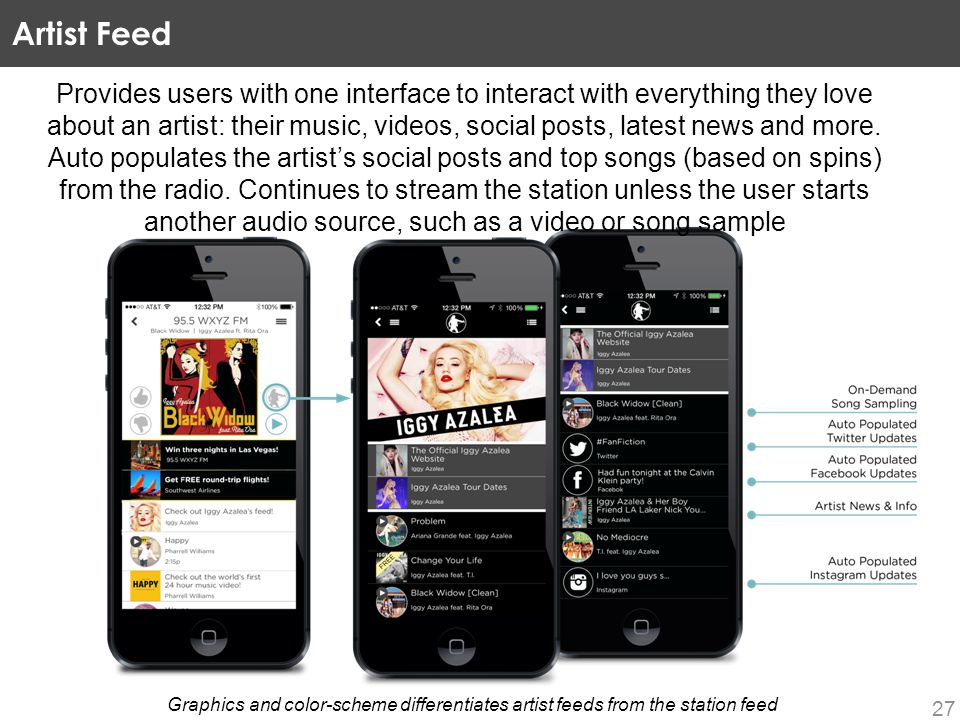 Artist Feed 27 Graphics and color-scheme differentiates artist feeds from the station feed Provides users with one interface to interact with everything they love about an artist: their music, videos, social posts, latest news and more.