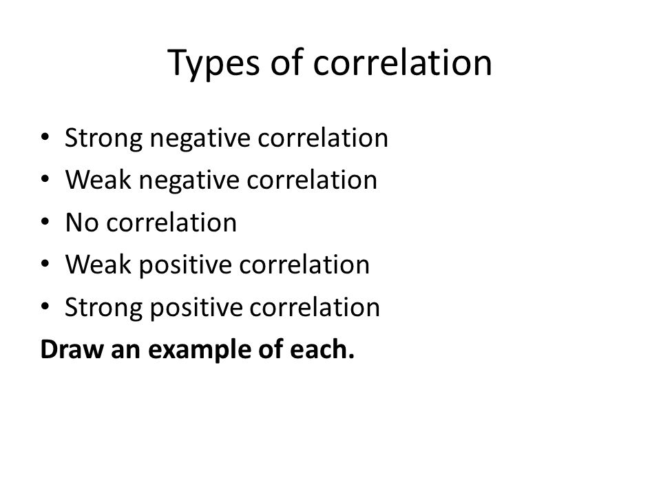 Types of correlation Strong negative correlation Weak negative correlation No correlation Weak positive correlation Strong positive correlation Draw an example of each.