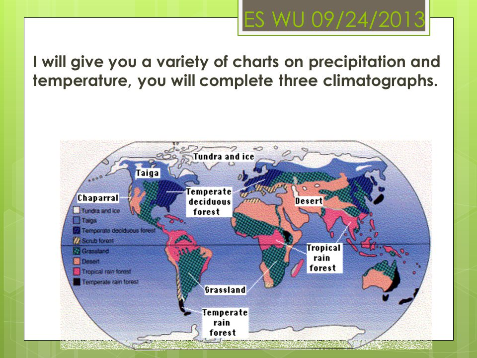 ES WU 09/24/2013 I will give you a variety of charts on precipitation and temperature, you will complete three climatographs.