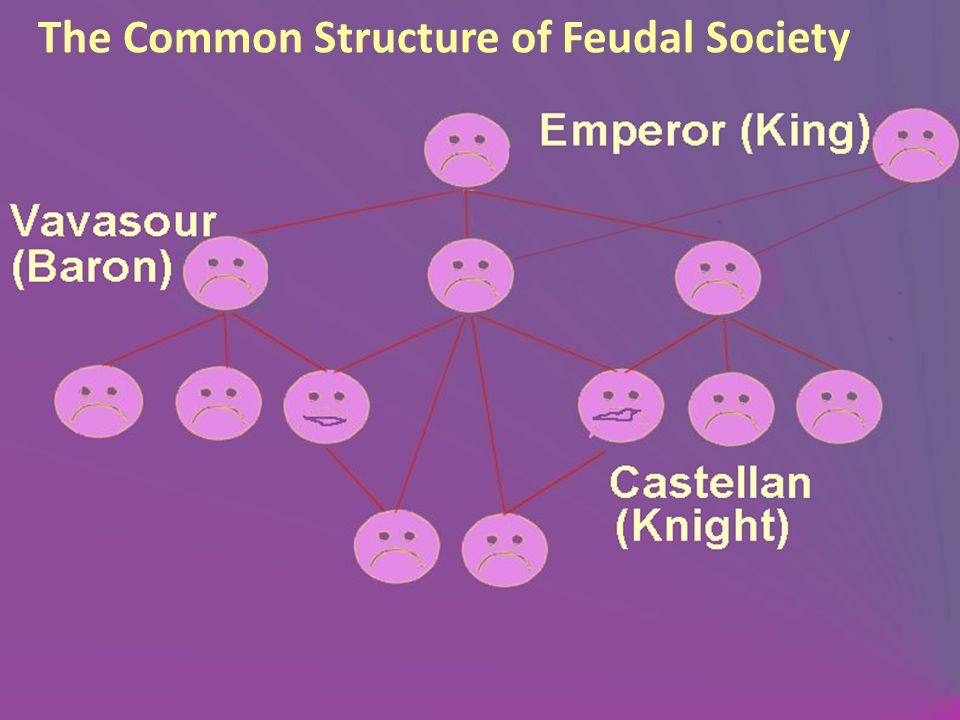 The Common Structure of Feudal Society