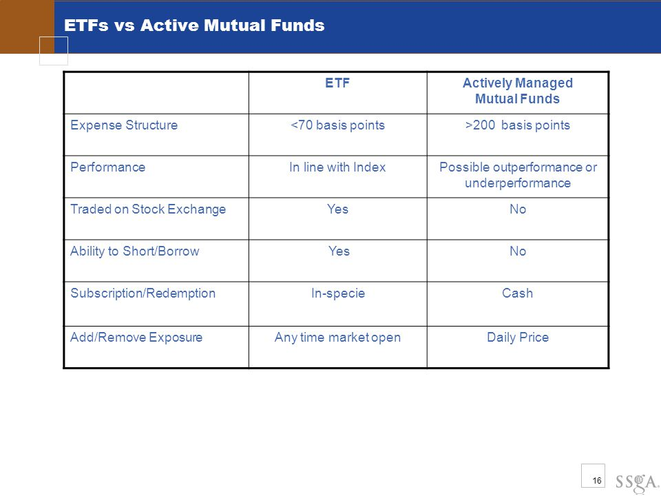 16 ETFs vs Active Mutual Funds ETFActively Managed Mutual Funds Expense Structure<70 basis points>200 basis points PerformanceIn line with IndexPossib