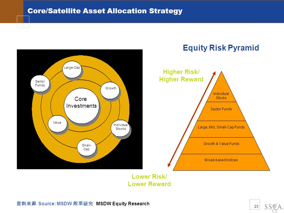23 Core/Satellite Asset Allocation Strategy Core Investments Individual Stocks Sector Funds Growth Small- Cap Large-Cap Value 資料來源 Source: MSDW 股票研究 MSDW Equity Research Higher Risk/ Higher Reward Lower Risk/ Lower Reward Equity Risk Pyramid Individual Stocks Sector Funds Large, Mid, Small-Cap Funds Growth & Value Funds Broad-based Indices