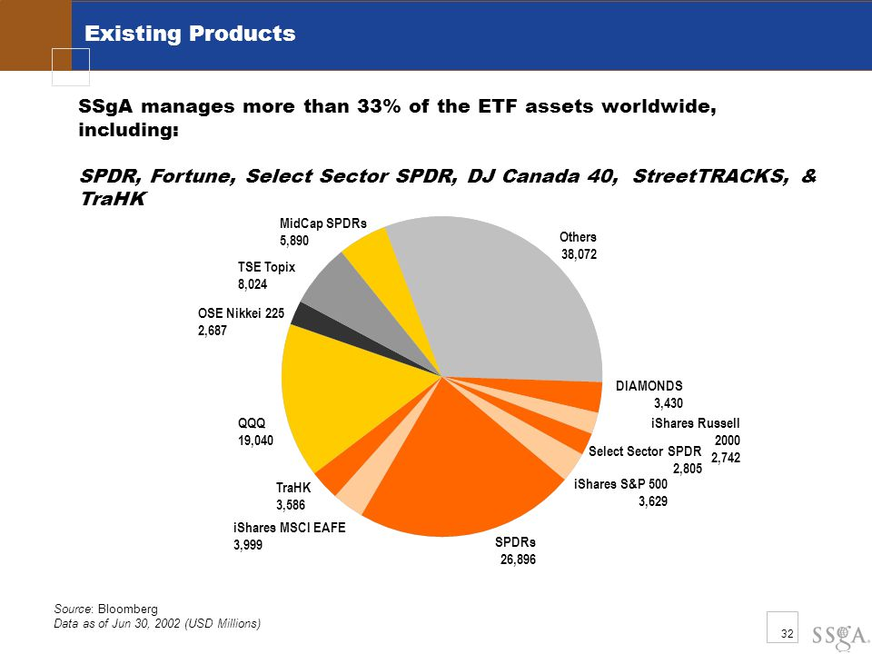 32 Existing Products SSgA manages more than 33% of the ETF assets worldwide, including: SPDR, Fortune, Select Sector SPDR, DJ Canada 40, StreetTRACKS, & TraHK Source: Bloomberg Data as of Jun 30, 2002 (USD Millions) TraHK 3,586 QQQ 19,040 iShares MSCI EAFE 3,999 OSE Nikkei 225 2,687 TSE Topix 8,024 iShares S&P 500 3,629 MidCap SPDRs 5,890 SPDRs 26,896 iShares Russell 2000 2,742 DIAMONDS 3,430 Others 38,072 Select Sector SPDR 2,805
