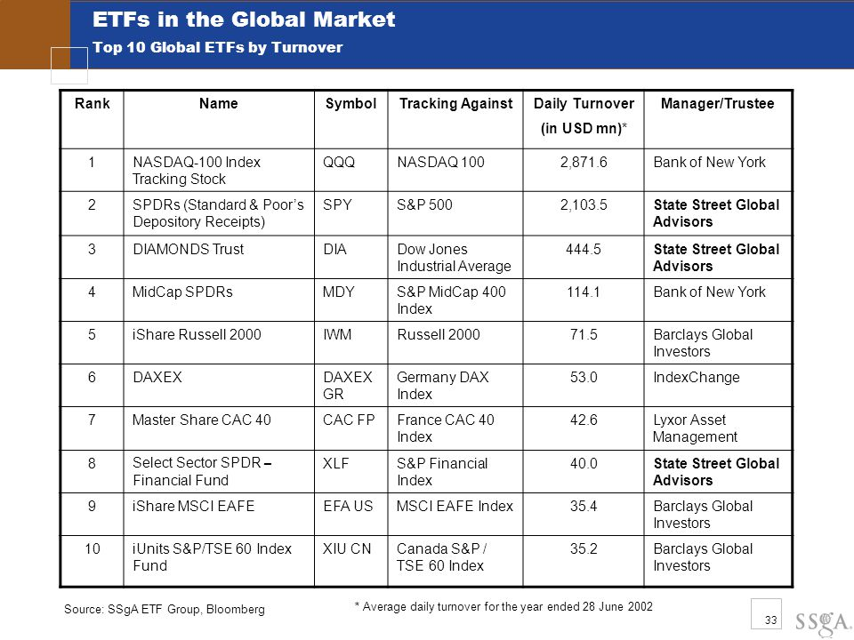 33 ETFs in the Global Market Top 10 Global ETFs by Turnover Source: SSgA ETF Group, Bloomberg RankNameSymbolTracking AgainstDaily Turnover (in USD mn)