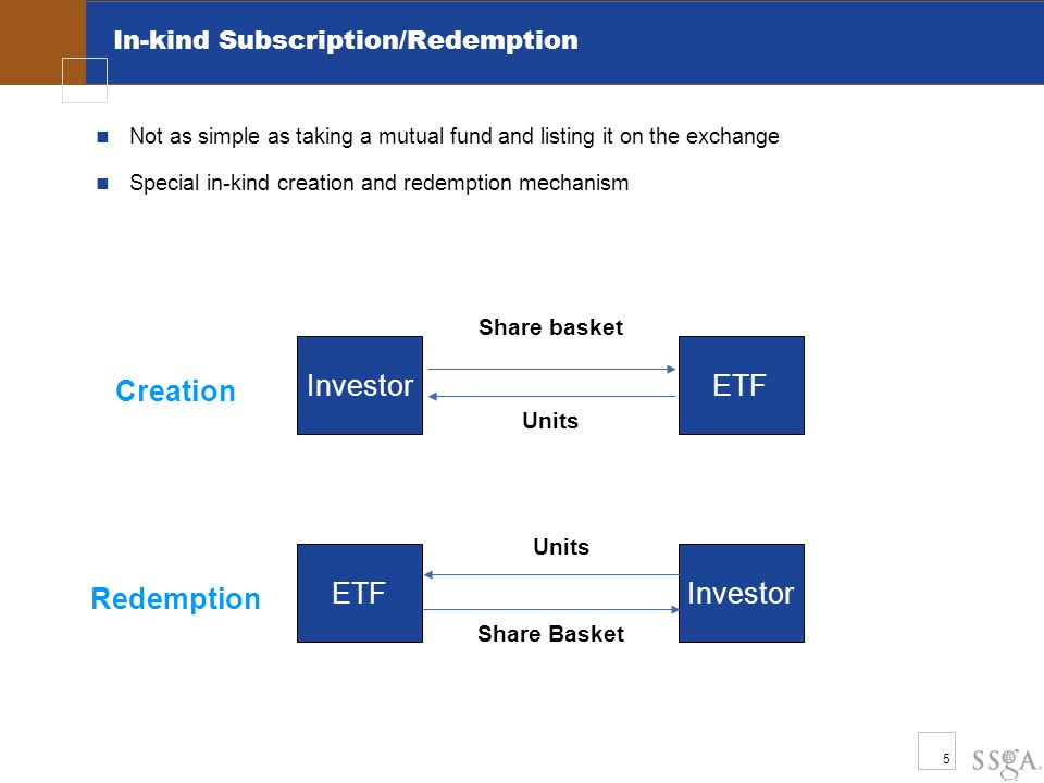 5 In-kind Subscription/Redemption Investor ETF Creation Redemption Share basket Units Share Basket Investor ETF Not as simple as taking a mutual fund