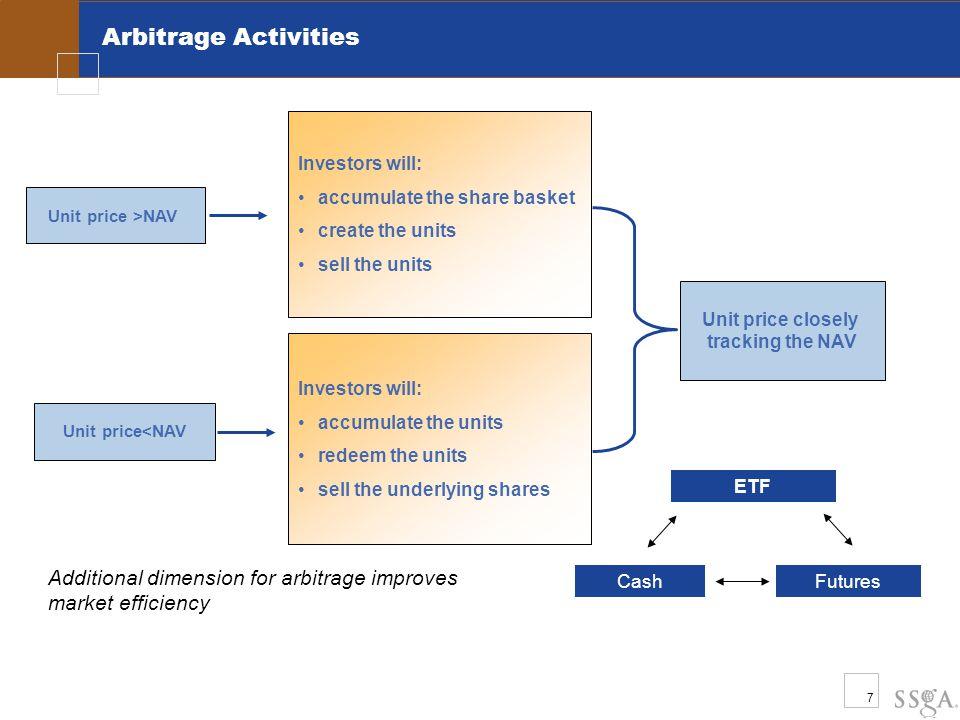 8 ETF Arbitrage Matrix Futures If Units Cheap vs.