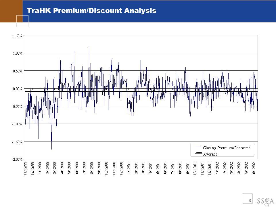 9 TraHK Premium/Discount Analysis