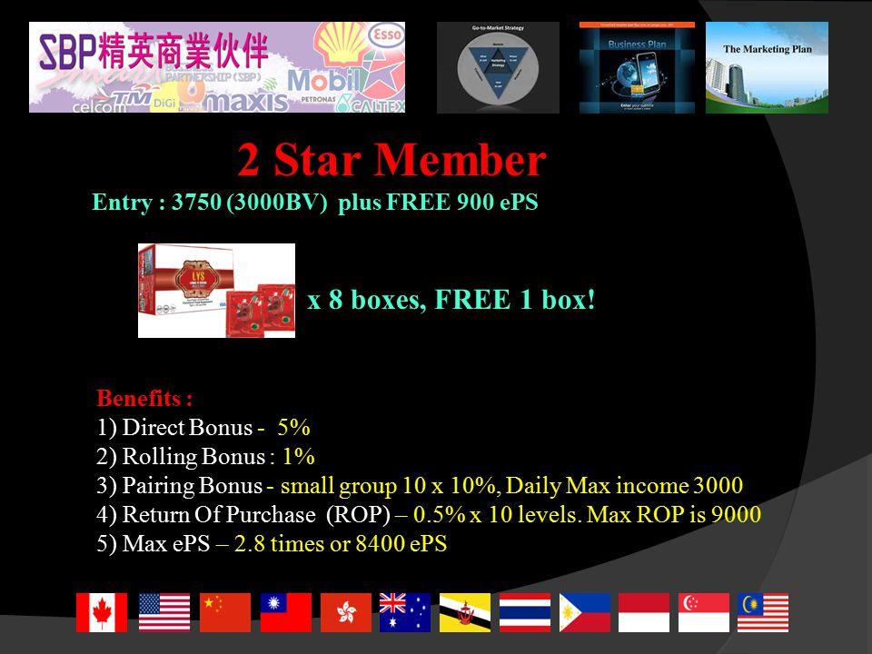 2 Star Member Entry : 3750 (3000BV) plus FREE 900 ePS Benefits : 1) Direct Bonus - 5% 2) Rolling Bonus : 1% 3) Pairing Bonus - small group 10 x 10%, Daily Max income 3000 4) Return Of Purchase (ROP) – 0.5% x 10 levels.