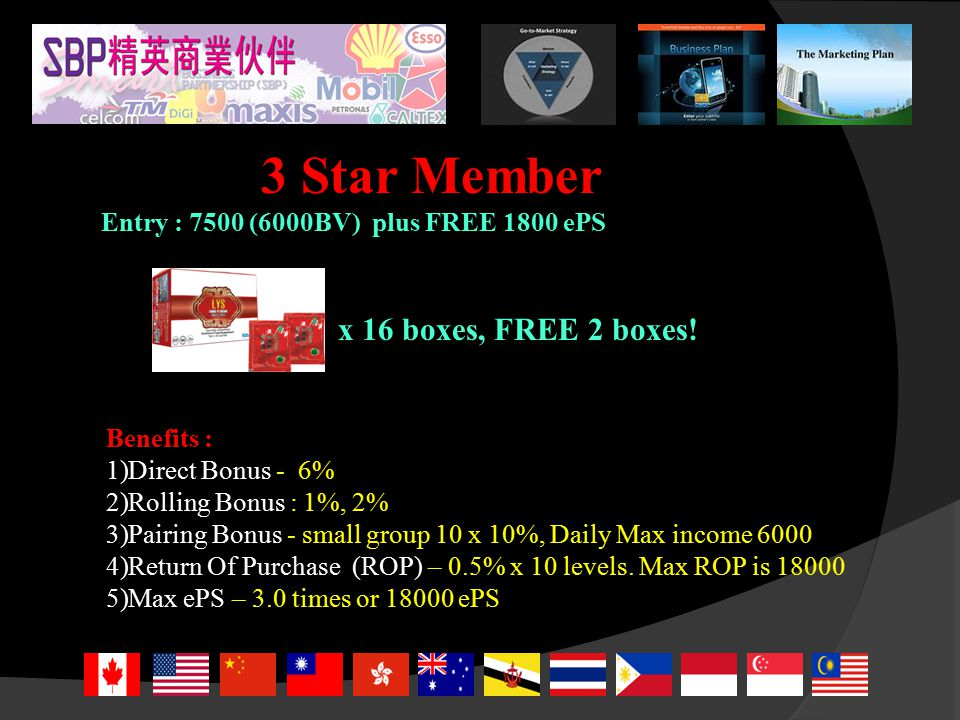 2 Star Member Entry : 3750 (3000BV) plus FREE 900 ePS Benefits : 1) Direct Bonus - 5% 2) Rolling Bonus : 1% 3) Pairing Bonus - small group 10 x 10%, Daily Max income 3000 4) Return Of Purchase (ROP) – 0.5% x 10 levels.