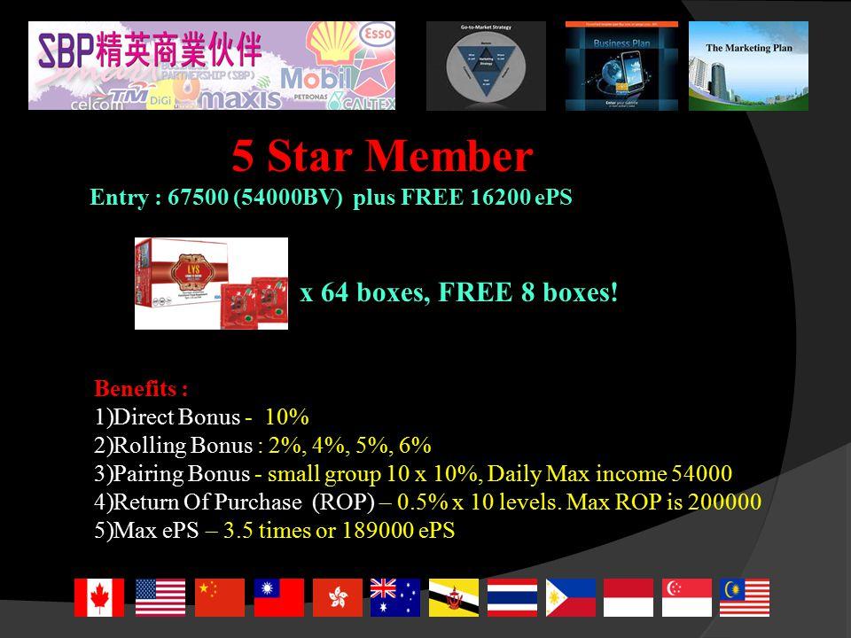 5 Star Member Entry : 67500 (54000BV) plus FREE 16200 ePS Benefits : 1)Direct Bonus - 10% 2)Rolling Bonus : 2%, 4%, 5%, 6% 3)Pairing Bonus - small group 10 x 10%, Daily Max income 54000 4)Return Of Purchase (ROP) – 0.5% x 10 levels.
