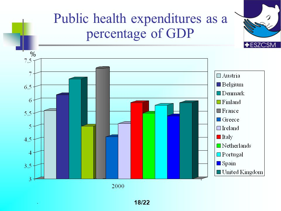 . 18/22 Public health expenditures as a percentage of GDP %