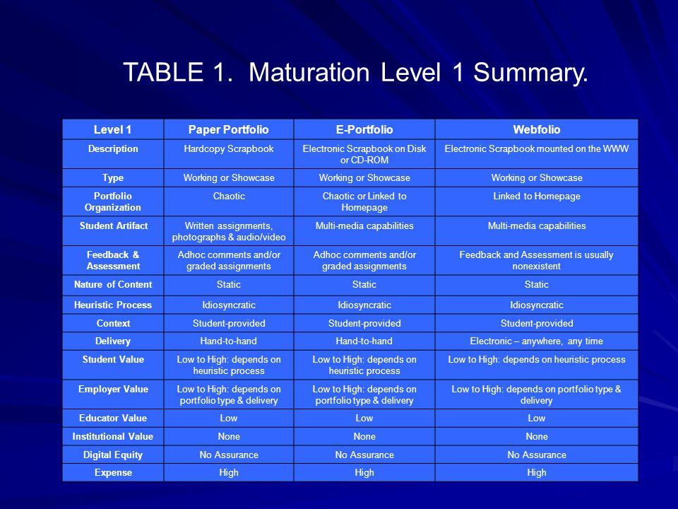 TABLE 1. Maturation Level 1 Summary.