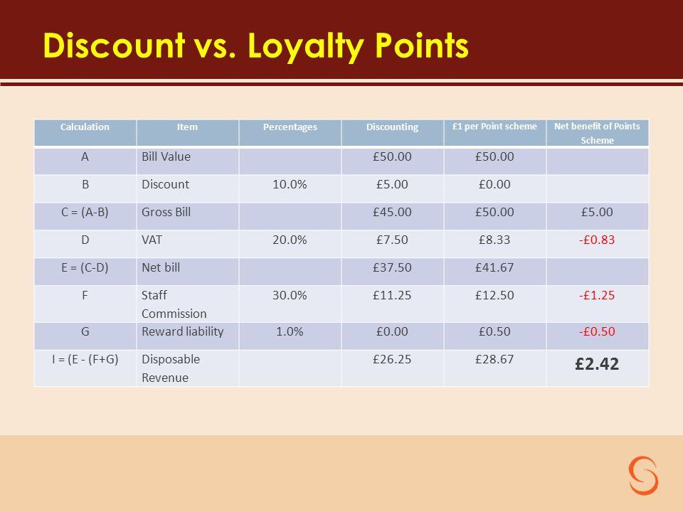 Discount vs.
