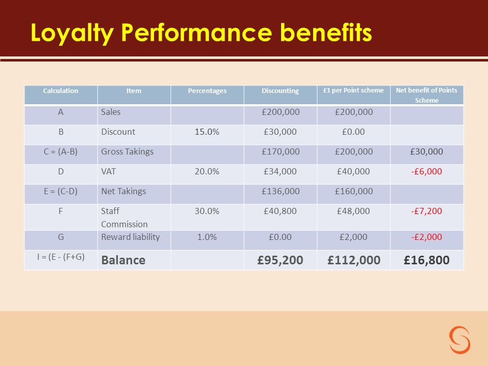 Loyalty Performance benefits CalculationItemPercentagesDiscounting £1 per Point scheme Net benefit of Points Scheme ASales£200,000 BDiscount15.0%£30,000£0.00 C = (A-B)Gross Takings£170,000£200,000£30,000 DVAT20.0%£34,000£40,000-£6,000 E = (C-D)Net Takings£136,000£160,000 F Staff Commission 30.0%£40,800£48,000-£7,200 GReward liability1.0%£0.00£2,000-£2,000 I = (E - (F+G) Balance£95,200£112,000£16,800