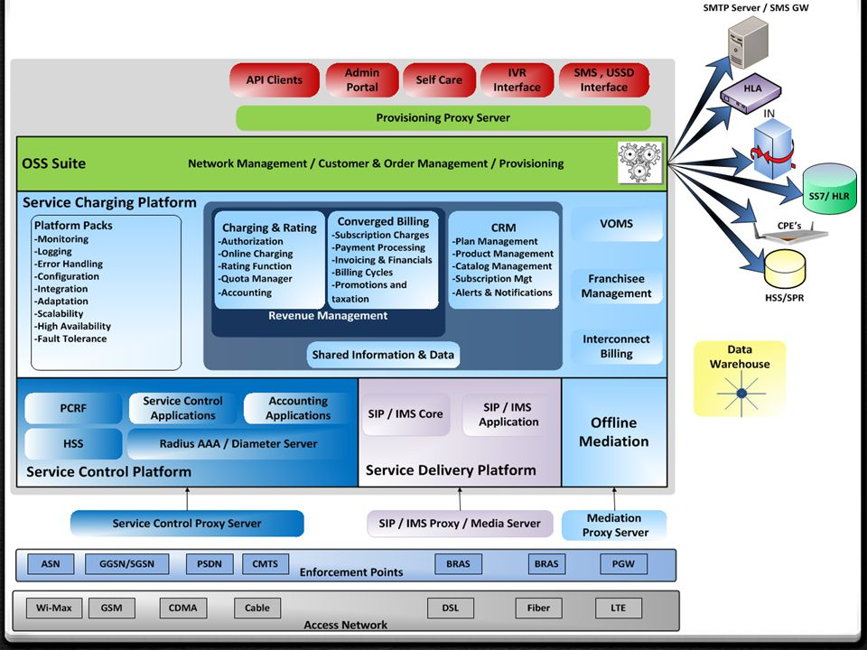 AdvOSS Solution Deployment Active/Active DR configuration
