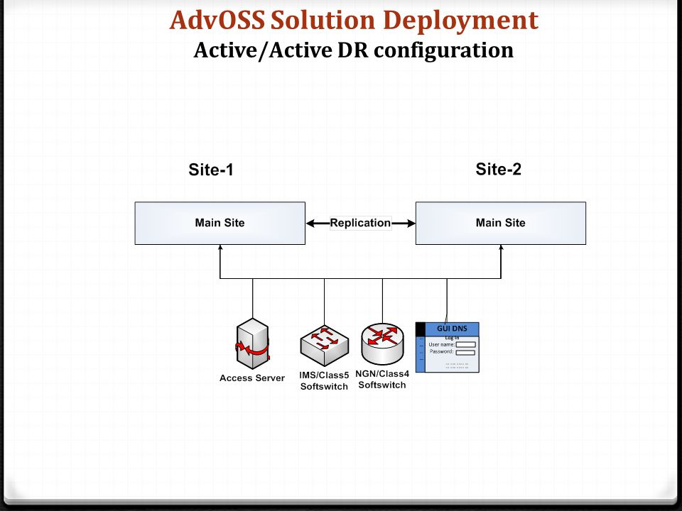 AdvOSS Solution Deployment Active/Active DR configuration