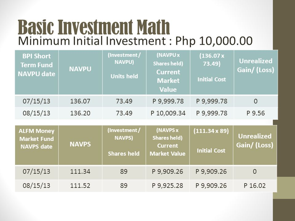 Basic Investment Math BPI Short Term Fund NAVPU date NAVPU (Investment / NAVPU) Units held (NAVPU x Shares held) Current Market Value (136.07 x 73.49) Initial Cost Unrealized Gain/ (Loss) 07/15/13136.0773.49P 9,999.78 0 08/15/13136.2073.49P 10,009.34P 9,999.78P 9.56 Minimum Initial Investment : Php 10,000.00 ALFM Money Market Fund NAVPS date NAVPS (Investment / NAVPS) Shares held (NAVPS x Shares held) Current Market Value (111.34 x 89) Initial Cost Unrealized Gain/ (Loss) 07/15/13111.3489P 9,909.26 0 08/15/13111.5289P 9,925.28P 9,909.26P 16.02