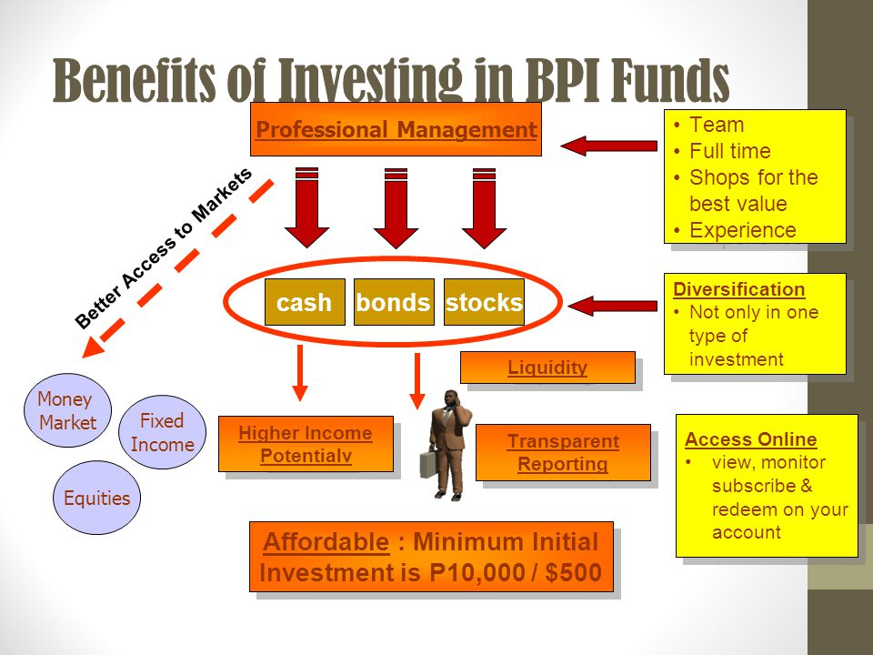 Benefits of Investing in BPI Funds Professional Management cashbonds Team Full time Shops for the best value Experience Team Full time Shops for the best value Experience Money Market Affordable : Minimum Initial Investment is P10,000 / $500 Liquidity Diversification Not only in one type of investment Diversification Not only in one type of investment Better Access to Markets Equities Fixed Income stocks Higher Income Potentialv Transparent Reporting Access Online view, monitor subscribe & redeem on your account Access Online view, monitor subscribe & redeem on your account