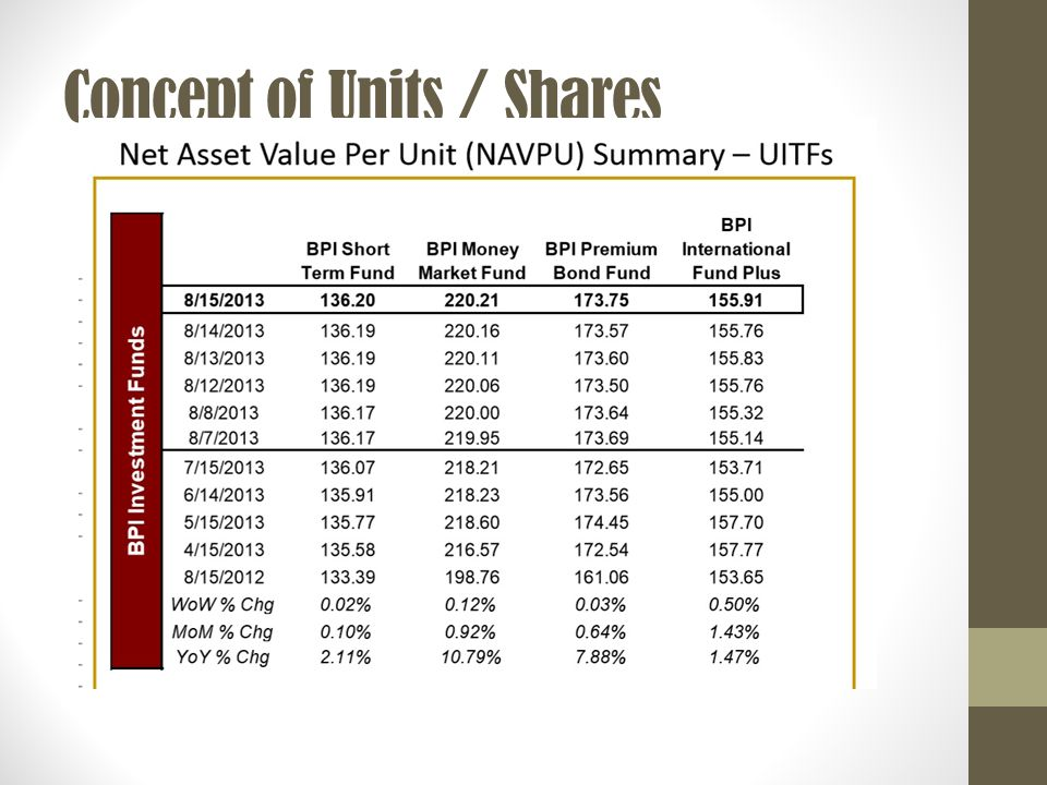 Concept of Units / Shares