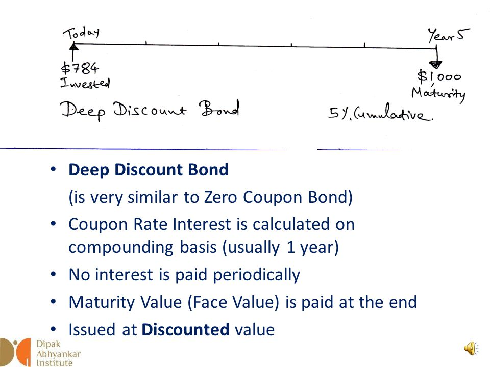 Zero Coupon Bond Coupon Rate Interest is calculated on compounding basis (usually 1 year) No interest is paid periodically Maturity Value is paid at t