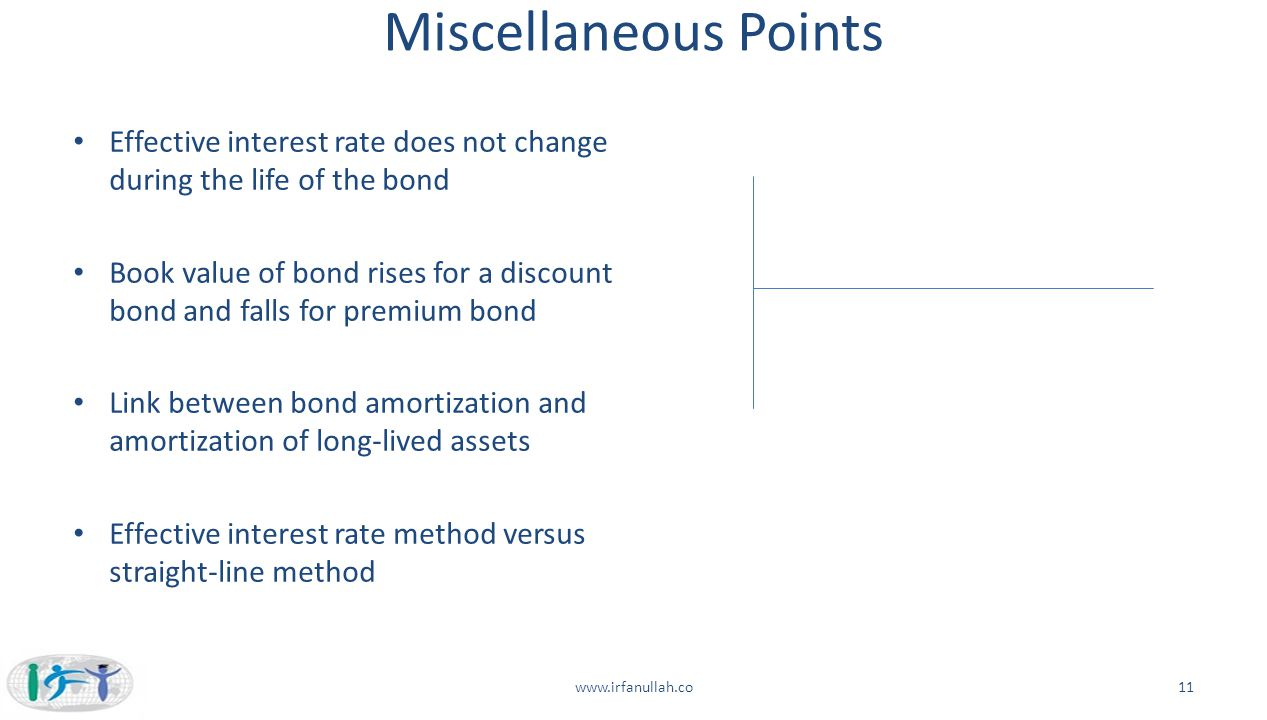Miscellaneous Points Effective interest rate does not change during the life of the bond Book value of bond rises for a discount bond and falls for pr