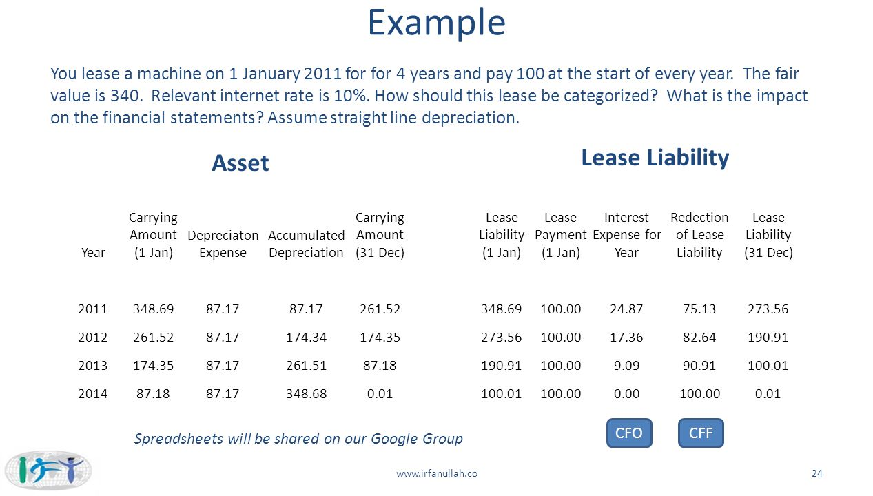 Example You lease a machine on 1 January 2011 for for 4 years and pay 100 at the start of every year. The fair value is 340. Relevant internet rate is