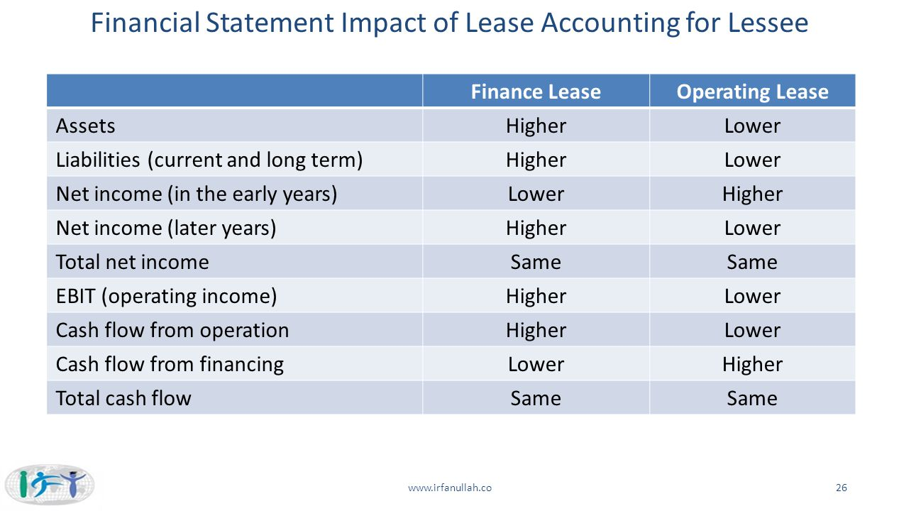 Financial Statement Impact of Lease Accounting for Lessee Finance LeaseOperating Lease AssetsHigherLower Liabilities (current and long term)HigherLowe