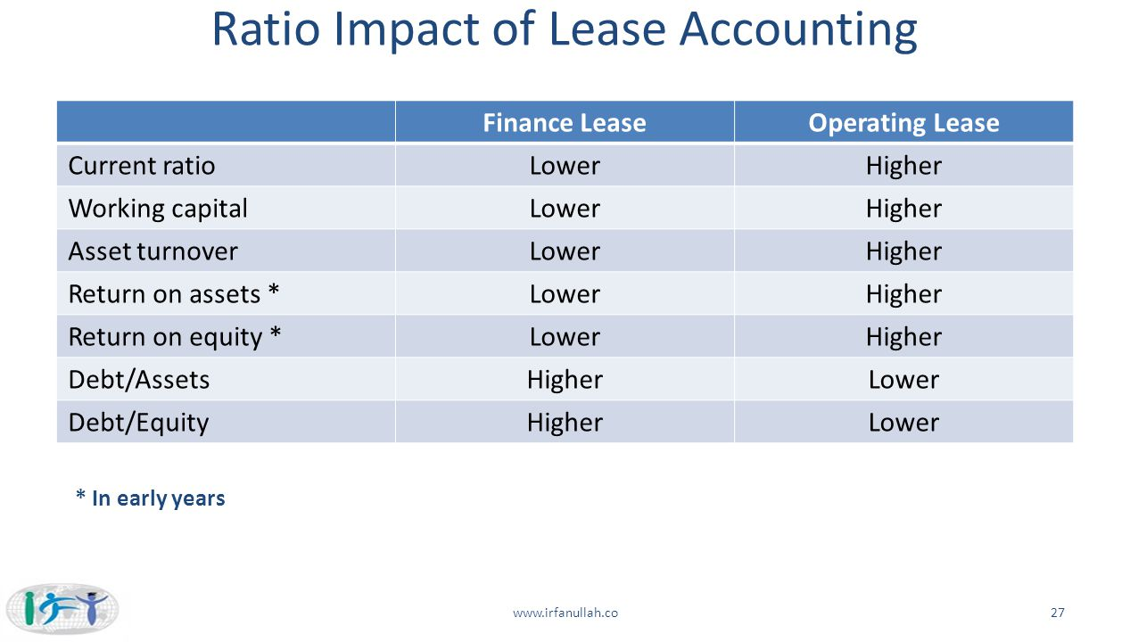 Ratio Impact of Lease Accounting Finance LeaseOperating Lease Current ratioLowerHigher Working capitalLowerHigher Asset turnoverLowerHigher Return on