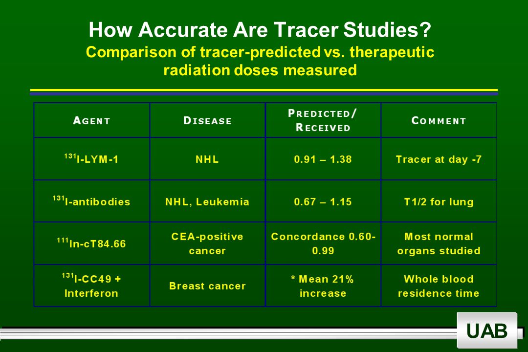 UAB How Accurate Are Tracer Studies. Comparison of tracer-predicted vs.