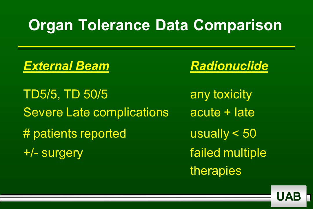 UAB Organ Tolerance Data Comparison External Beam Radionuclide TD5/5, TD 50/5any toxicity Severe Late complications acute + late # patients reportedusually < 50 +/- surgeryfailed multiple therapies