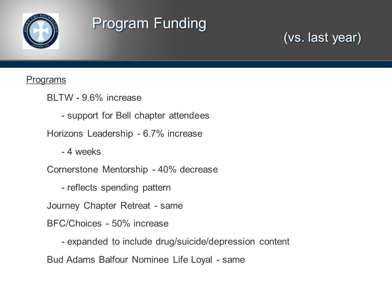Program Funding (vs.