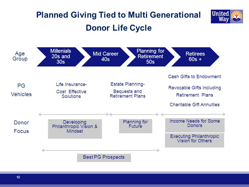 Millenials 20s and 30s Mid Career 40s Planning for Retirement 50s Retirees 60s + Planned Giving Tied to Multi Generational Donor Life Cycle Age Group