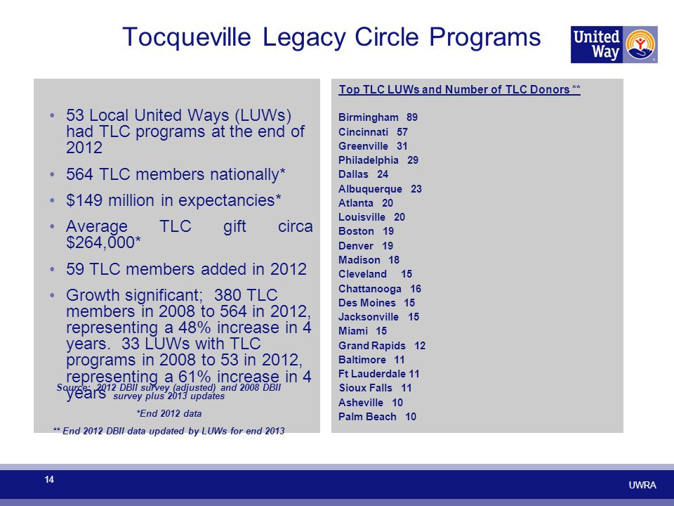 Tocqueville Legacy Circle Programs 53 Local United Ways (LUWs) had TLC programs at the end of 2012 564 TLC members nationally* $149 million in expectancies* Average TLC gift circa $264,000* 59 TLC members added in 2012 Growth significant; 380 TLC members in 2008 to 564 in 2012, representing a 48% increase in 4 years.