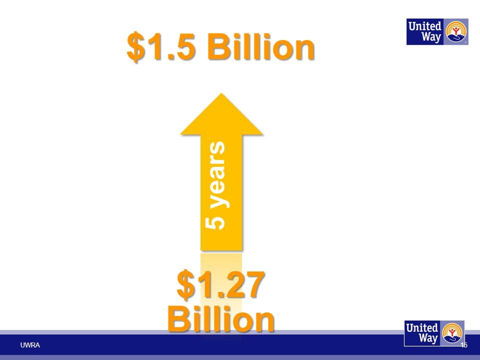 $1.5 Billion $1.27 Billion UWRA 15