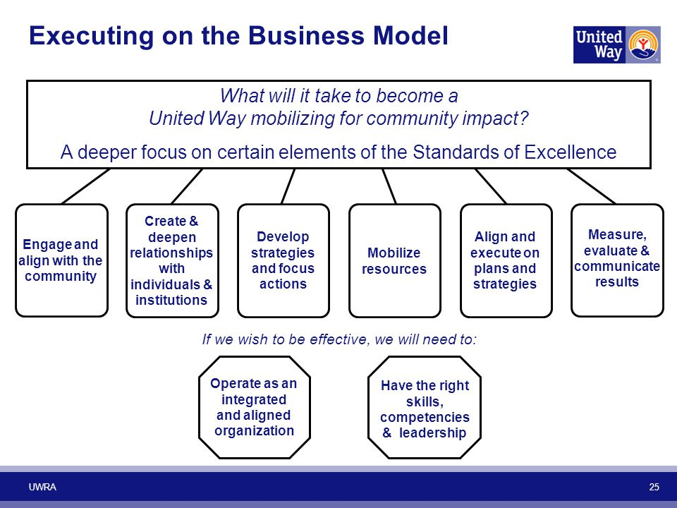 UWRA 25 What will it take to become a United Way mobilizing for community impact? A deeper focus on certain elements of the Standards of Excellence If