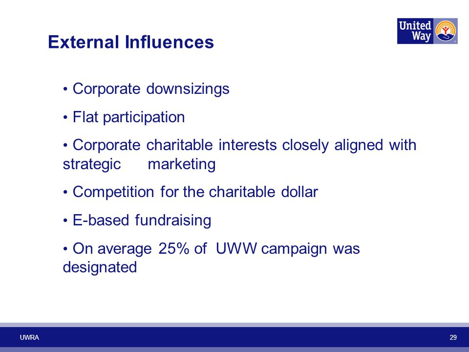 UWRA 29 Corporate downsizings Flat participation Corporate charitable interests closely aligned with strategic marketing Competition for the charitable dollar E-based fundraising On average 25% of UWW campaign was designated External Influences