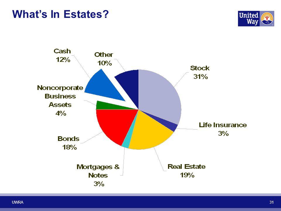 UWRA 31 What's In Estates?