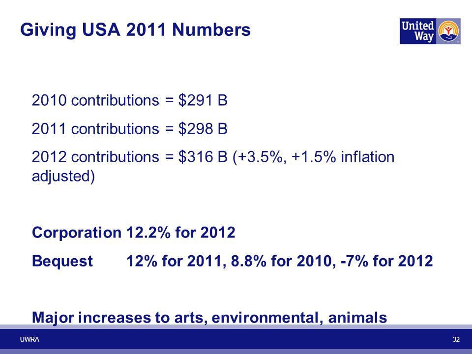 Giving USA 2011 Numbers 2010 contributions = $291 B 2011 contributions = $298 B 2012 contributions = $316 B (+3.5%, +1.5% inflation adjusted) Corporation12.2% for 2012 Bequest12% for 2011, 8.8% for 2010, -7% for 2012 Major increases to arts, environmental, animals UWRA 32