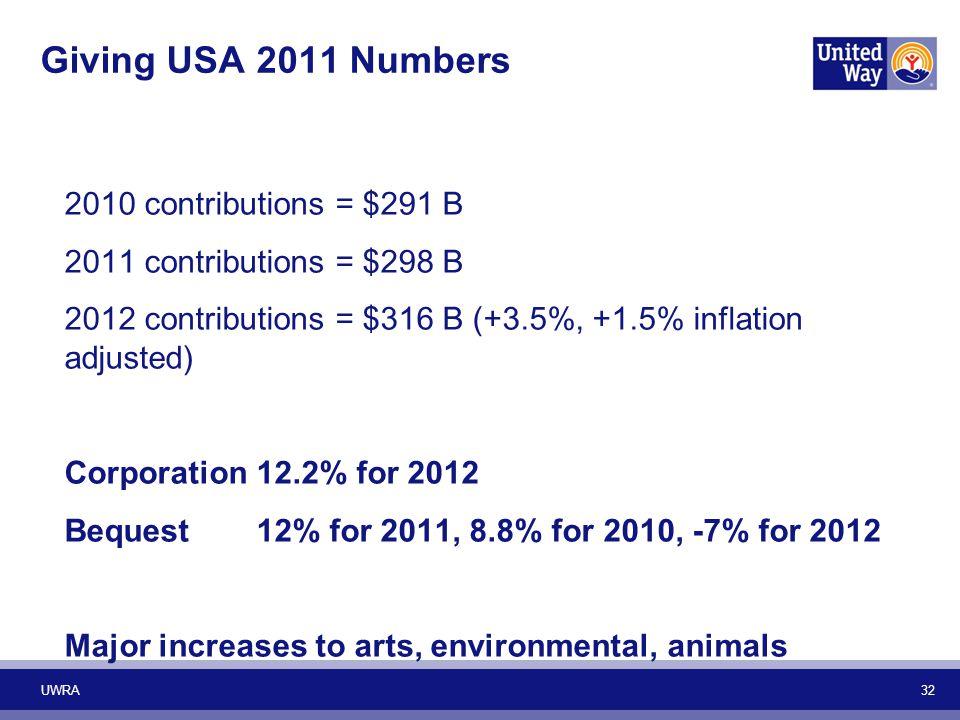 Giving USA 2011 Numbers 2010 contributions = $291 B 2011 contributions = $298 B 2012 contributions = $316 B (+3.5%, +1.5% inflation adjusted) Corporat