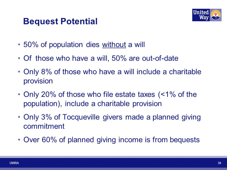 Bequest Potential 50% of population dies without a will Of those who have a will, 50% are out-of-date Only 8% of those who have a will include a charitable provision Only 20% of those who file estate taxes (<1% of the population), include a charitable provision Only 3% of Tocqueville givers made a planned giving commitment Over 60% of planned giving income is from bequests UWRA 34