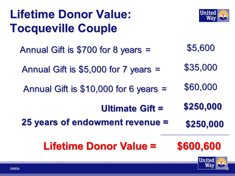 Ultimate Gift = Ultimate Gift =$250,000 $600,600 Lifetime Donor Value = Lifetime Donor Value = Annual Gift is $700 for 8 years = $5,600 Annual Gift is
