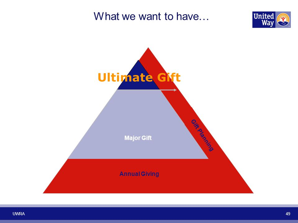 Major Gift Annual Giving Ultimate Gift Gift Planning What we want to have… UWRA 49