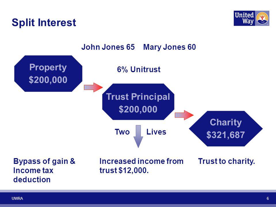 Split Interest UWRA 6 John Jones 65 Mary Jones 60 Property $200,000 Bypass of gain & Income tax deduction Trust Principal $200,000 6% Unitrust Two Liv